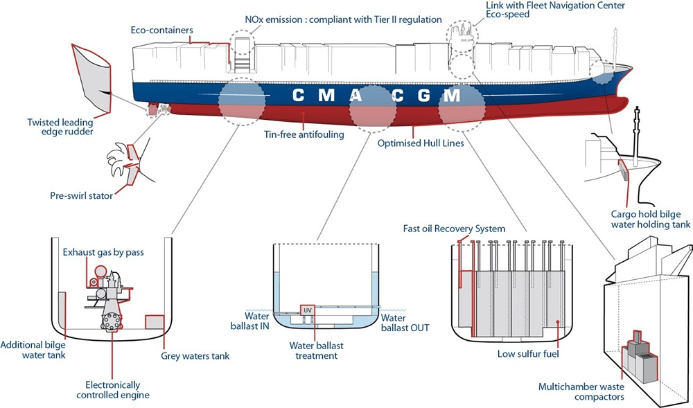CMA CGM Marco Polo ship technology infographic