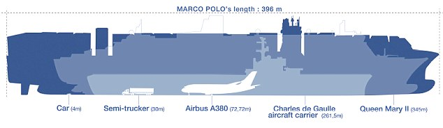 CMA CGM Marco Polo size comparison infographic